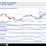 BEARISH BUTTERFLY FORMATION IN AMBUJA CEMENTS