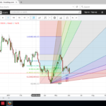 Fibonacci and Gann angle support for USD/JPY