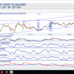 ICICI BANK FORMING A BEARISH BUTTERFLY