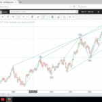 PERFECTLY MATCHED ELLIOT IMPULSE WAVE FORMATION IN BANKNIFTY MONTHLY CHARTS