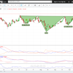FEDERAL BANK FORMING HEAD AND SHOULDER IN AN UPTREND